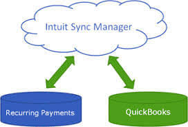 Quickbooks sync manager