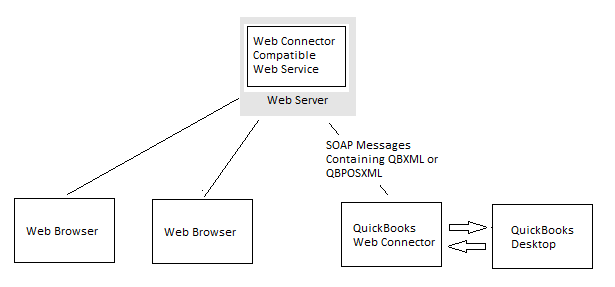 quickbooks web connector install